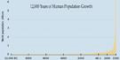 Human Population Growth small
