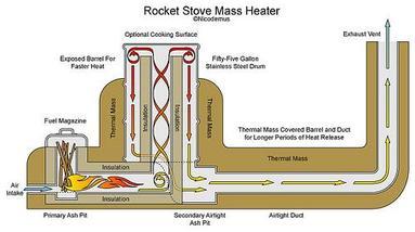 rocketmassheater1